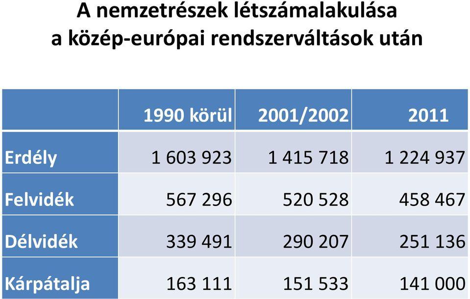 A határon túl álő magyarok arányának a változása.